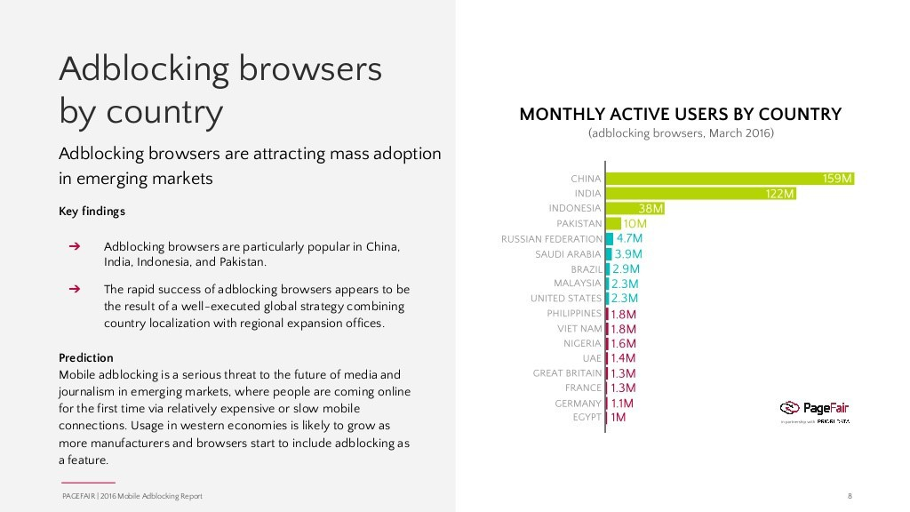 Adblocking Browsers by Country
