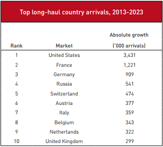 Top Long-Haul Country Arrivals