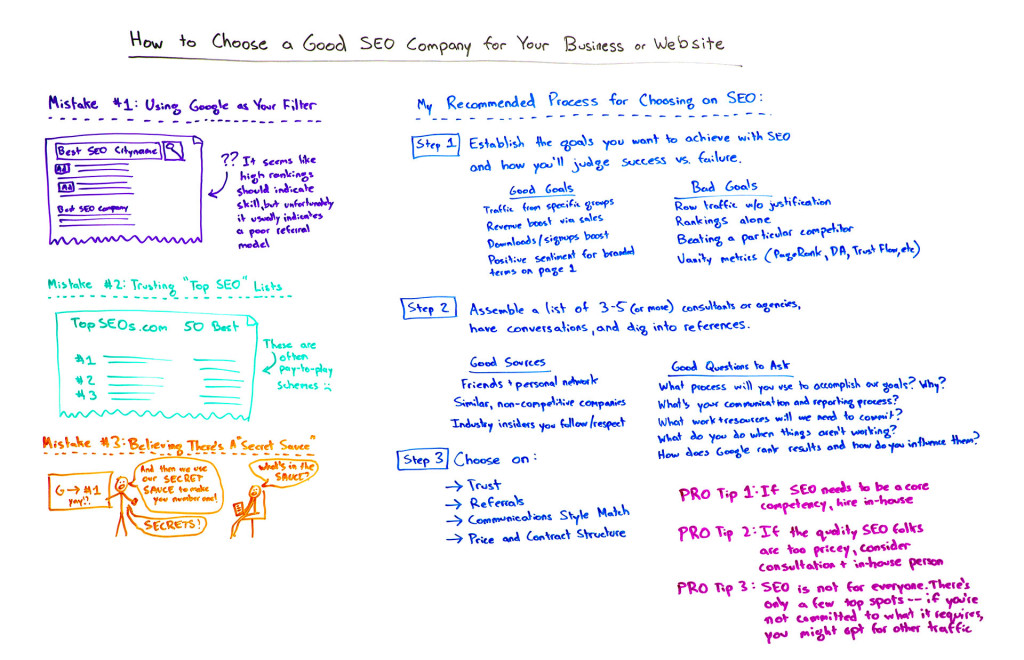 Moz Whiteboard Friday_How to Choose a Good SEO Company for Your Business or Website