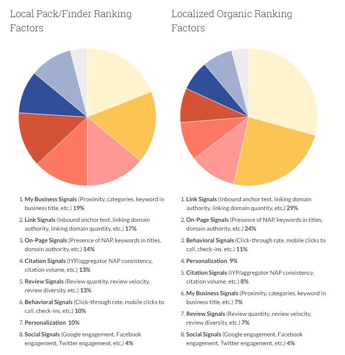 Moz 2017 Local Search Ranking Factors