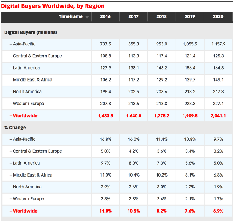 eMarketer's data on projected digital buyers' growth by continent