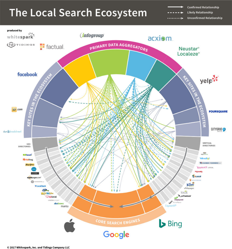 The 2017 US Local Ecosystem